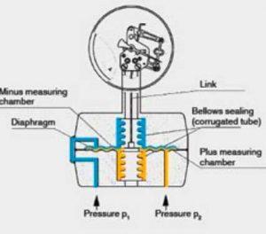 گیج-اختلاف-فشار-1