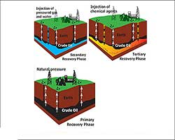 روشهای حرارتی ازدیاد برداشت از مخازن نفت