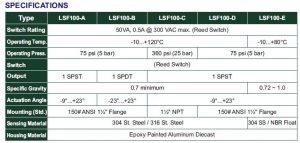 سوئیپ-های-سطح-4