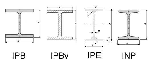 انواع تیرآهن ساختمانی