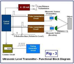 ترانسیمتر-3