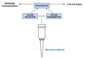 ترانسیمتر-سطخ-راداری-4