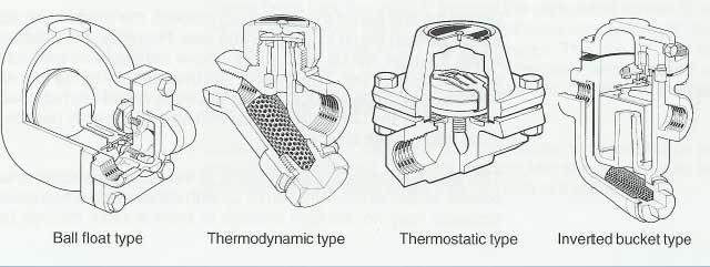 تله بخار ترمودینامیکی