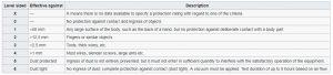 توضیح رقم نخست کد IP