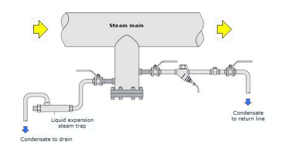تله بخار ترموستاتیک2