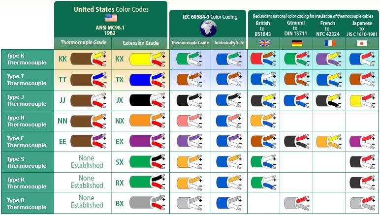 جدول رنگهای سیم رابط ترموکوپل