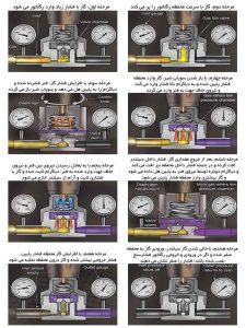 رگلاتور فشار گاز الستر جیوانز
