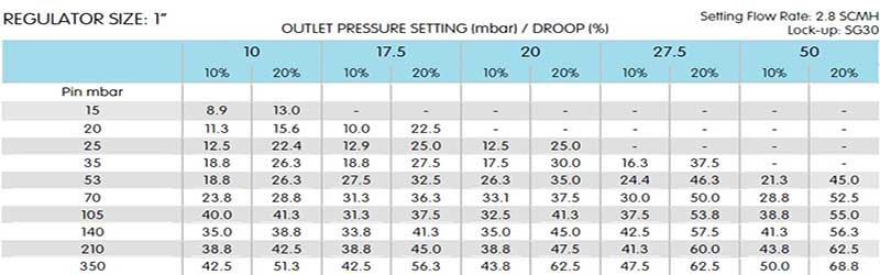 رگلاتور فشار گاز الستر